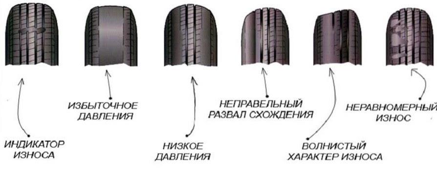 Износ протектора шин когда нужно менять резину 9.jpg